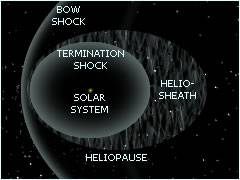 Solar System Barriers - Termination Shock, Heliosheath, Heliopause and Bow Shock