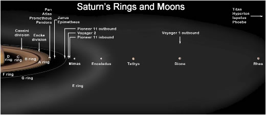 Composition of Saturn Rings images